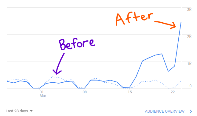 Usage spiked after making Rocket Spelling free.