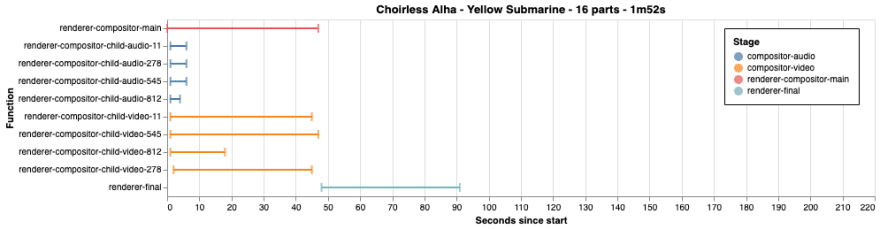 Chart of render performance for Yellow Submarine