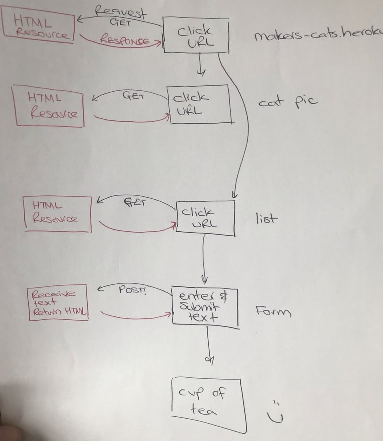 HTTP requests client/server model sketch