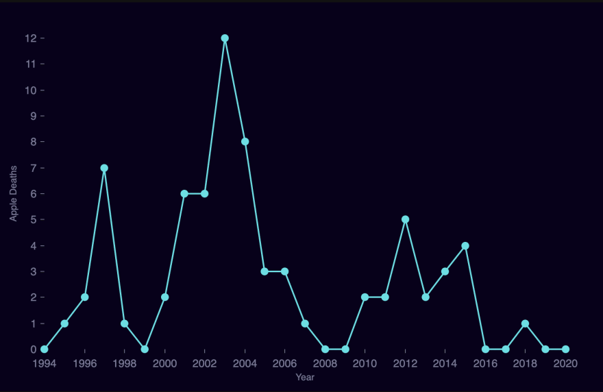 Deaths Per Year Tooltips
