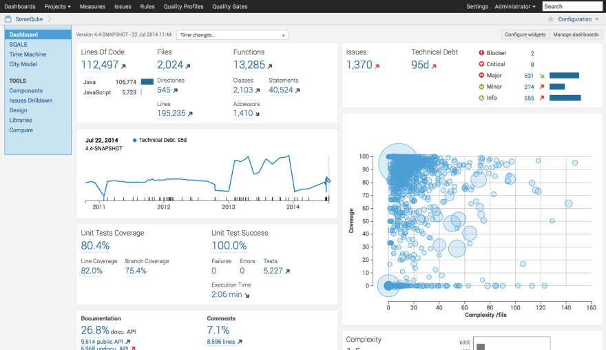 Dashboards Project