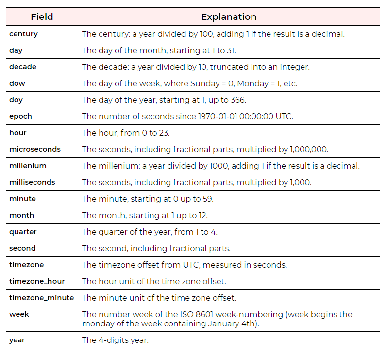Timestamp fields examples