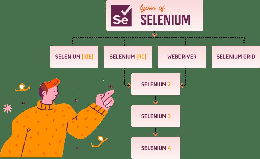 selenium-components