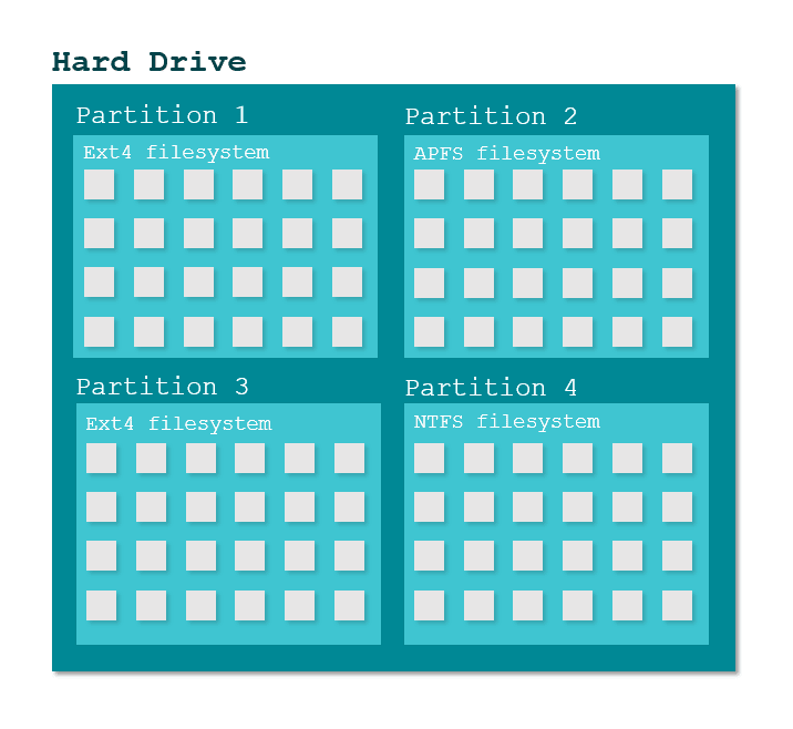 Hard Drive Partitions