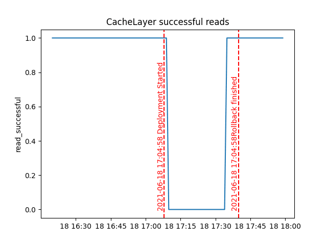 Canary detecting failures