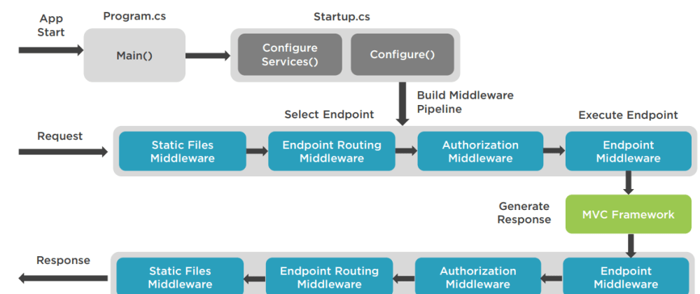 Cover image for ASP.NET Core Endpoints. Add endpoint-enabled middleware by using IEndpointRouteBuilder extension method