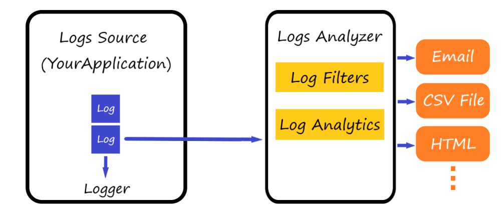 Cover image for I built a Logs Analyzer 📜📊