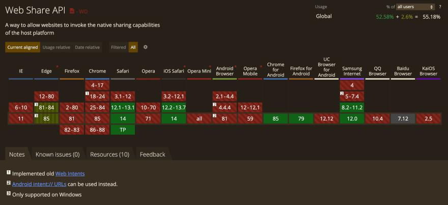 Screenshot of caniuse.com data for the Web Share API