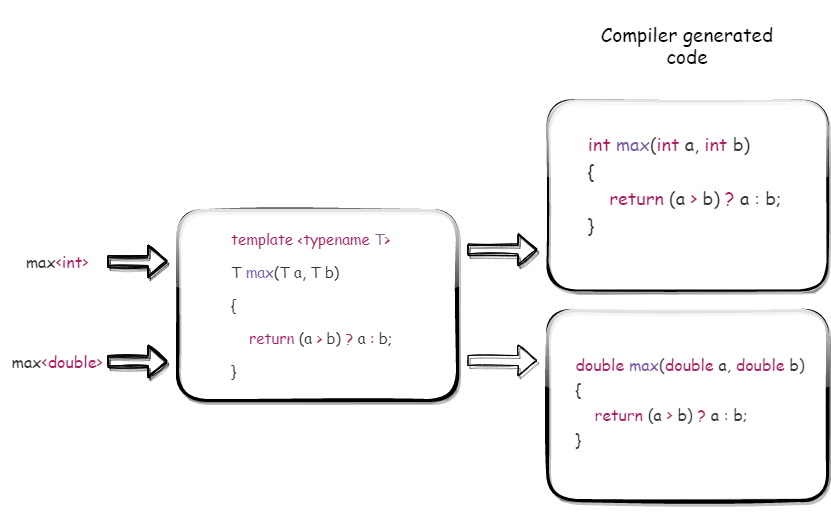 Template function overloading