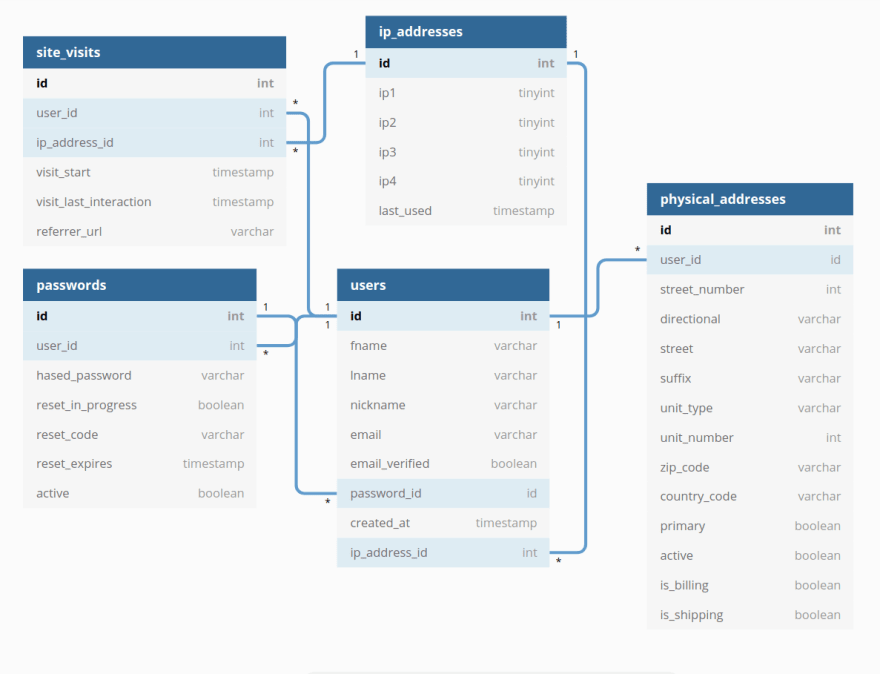 Users model
