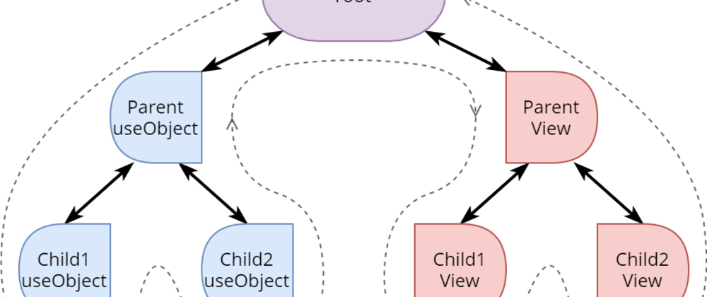 Cover image for Component variant with View-Hook Pair
