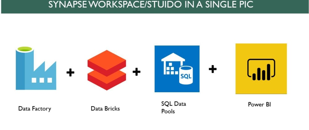 Cover image for Azure Synapse Analytics(workspaces): Deploy and Debug - Part 1