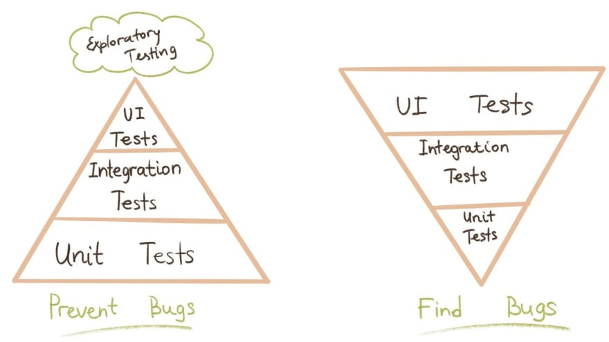 Testing Pyramid (Agile) vs Ice-cream Cone (Traditional)