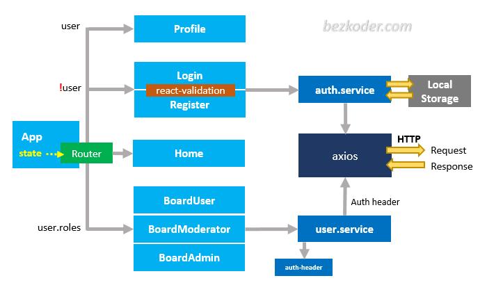https://bezkoder.com/wp-content/uploads/2020/03/react-jwt-authentication-project-overview