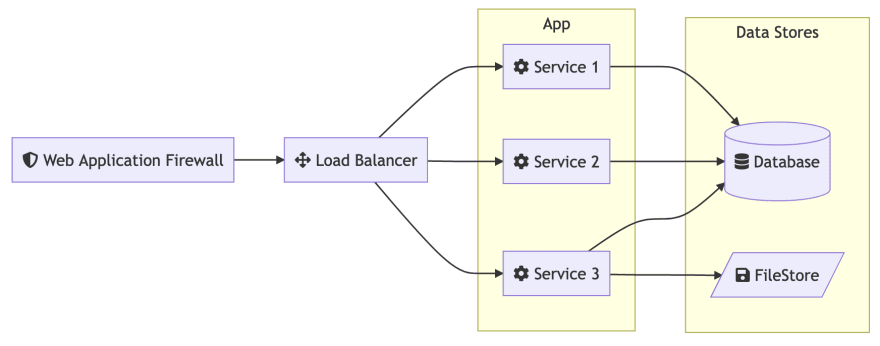 Typical SaaS Architecture