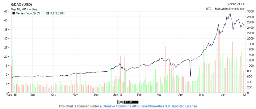 A first attempt at Bitcoin trading algorithms - DEV Community