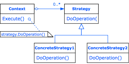 Design Pattern Strategy