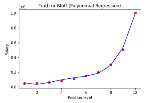 A scatter chart with a regression line curving up exponentially.