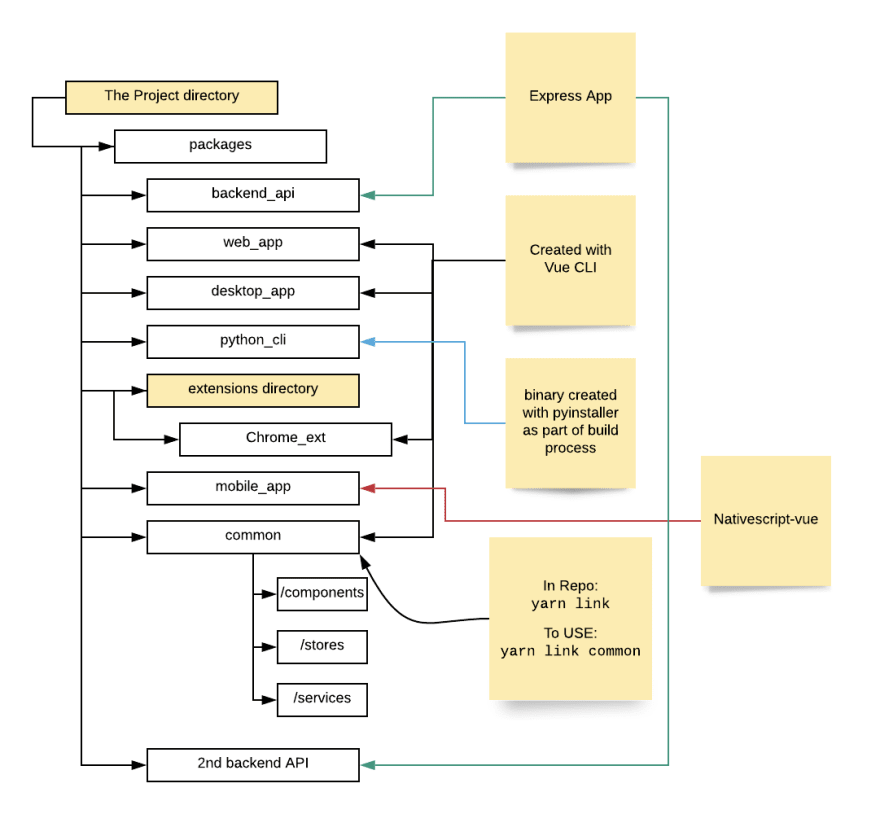 Diagram of Subs' project structure
