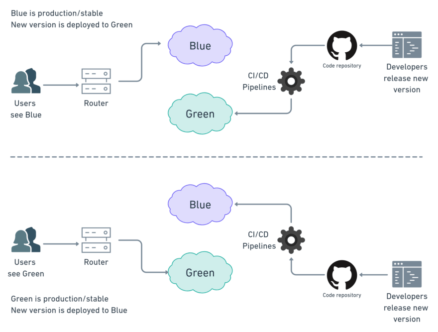Blue-green deployments at glance