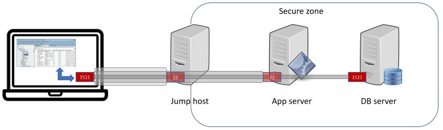 SSH Tunneling via Jump Host