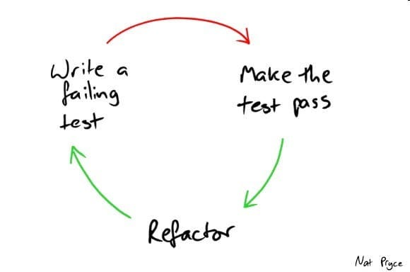 """The """"red, green, refactor"""" cycle"""