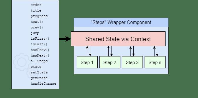 react-step-builder