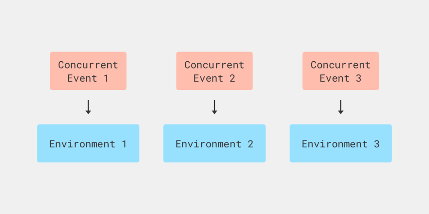 A Lambda function handles concurrent events
