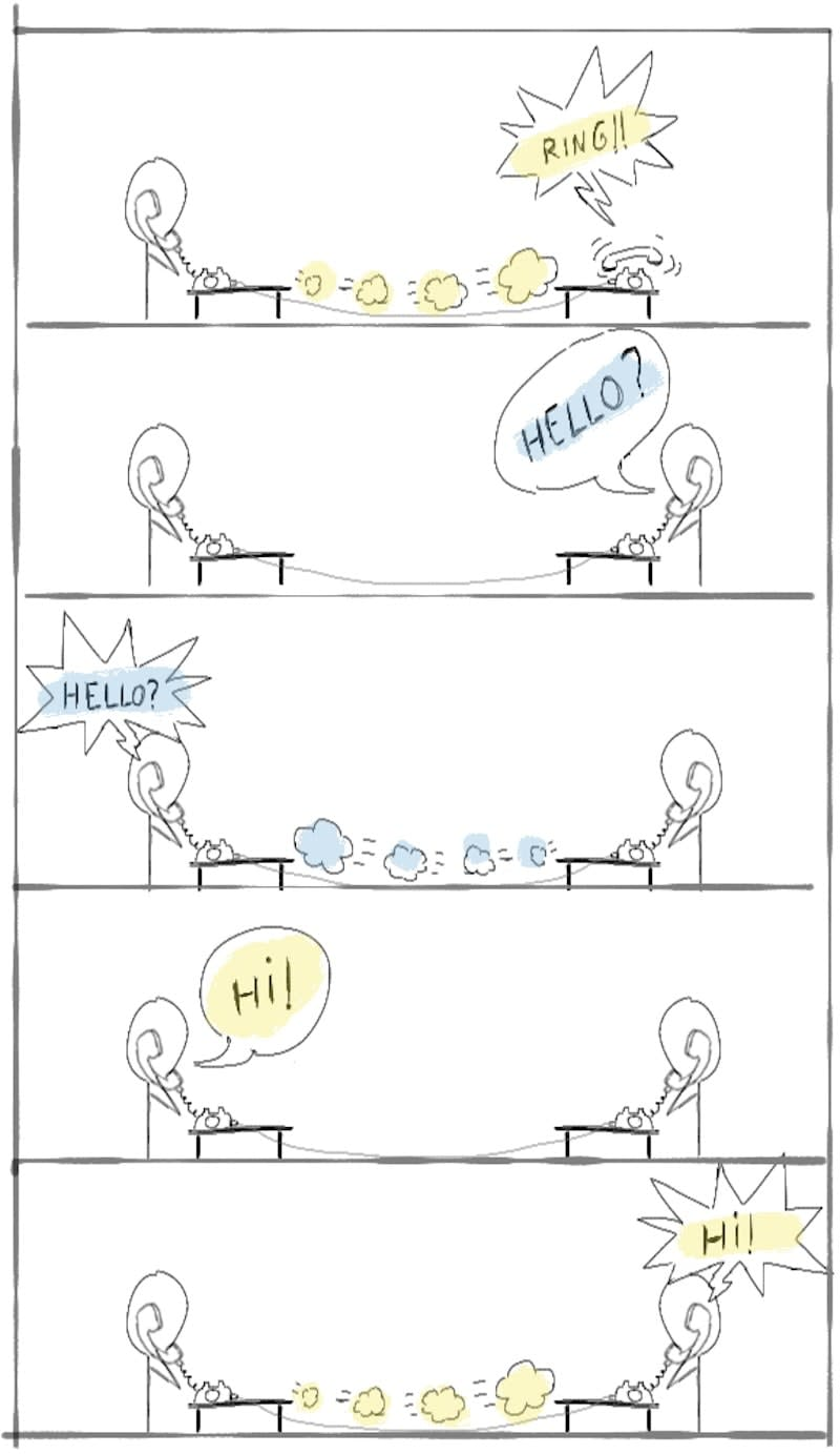 phone handshake