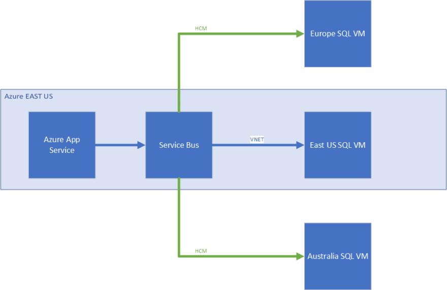 HCM Architecture Experiment 1