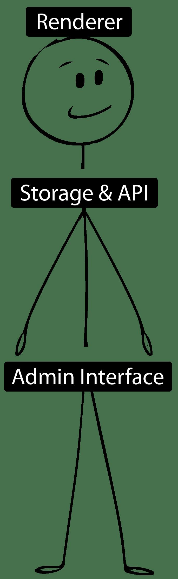 CMS/DMS diagram by Monika Popova