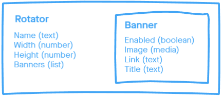 The Rotator Content Type Definition