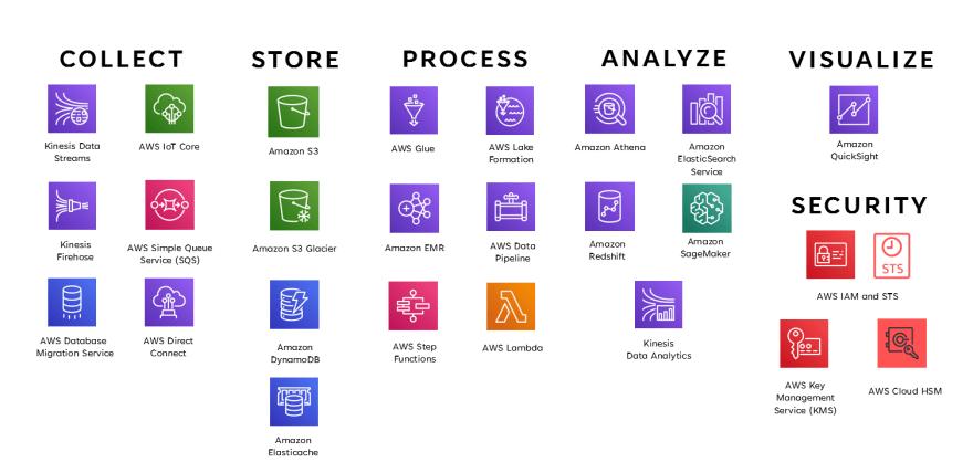 aws-services-data-analytics-exam