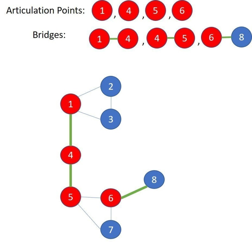 Articulation points and bridgs