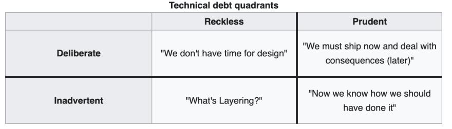 technical debt quadrants