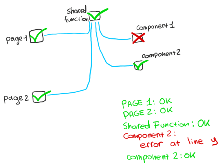 Process of testing illustration