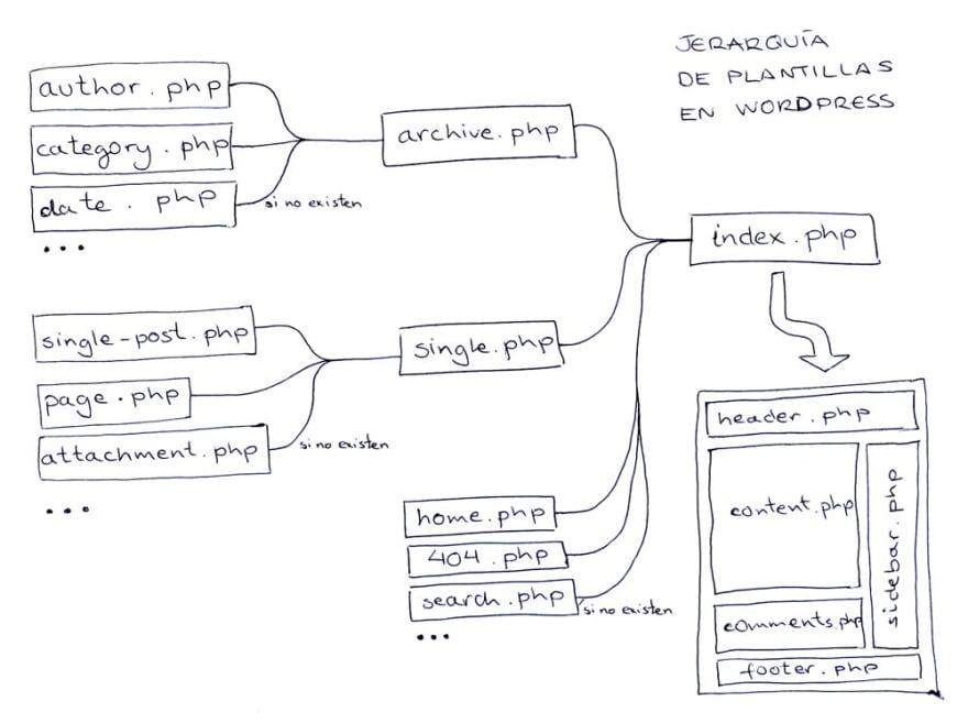 Jerarquía de plantillas en WordPress donde se ve que al final todo se puede mostrar con index.php