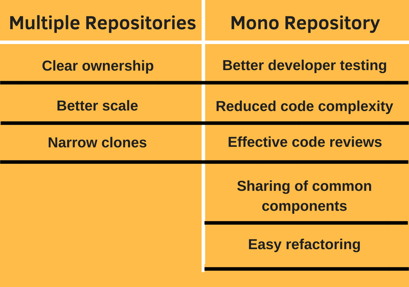 We believe mono repos are the right choice