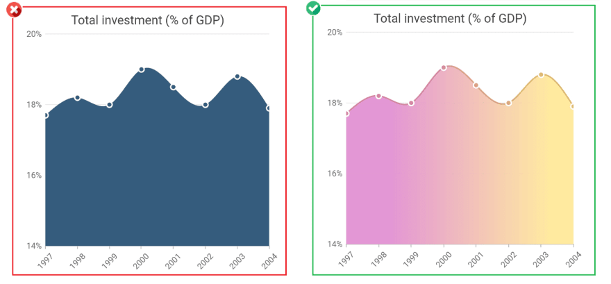 Use Gradient colors instead of Solid colors to elevate appearance - Improves Charts Aesthetics