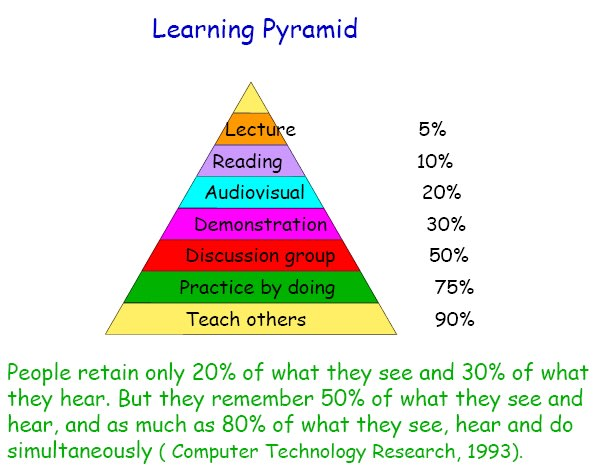 Lewis Pyramid of Learning