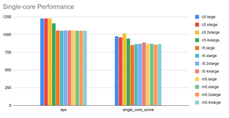 Single-core performance