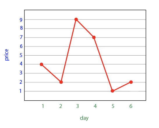 Graph with y axis of price (goes from 1 to 9) in blue, and x axis of day (goes from 1 to 6) in green. Graph represents the array [4, 2, 9, 7, 1, 2]. At day 1, there is a red dot at price 4, which connects to day 2, where there is a red dot at price 2. That connects to day 3, where there is a red dot at price 9, which connects to day 4, where there is a red dot at price 7. That connects to day 5, where there is a red dot at price 1, which connects to day 6, where there is a red dot at price 2.