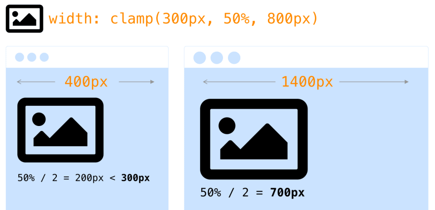 An example of using the clamp function to improve the responsiveness of the image size