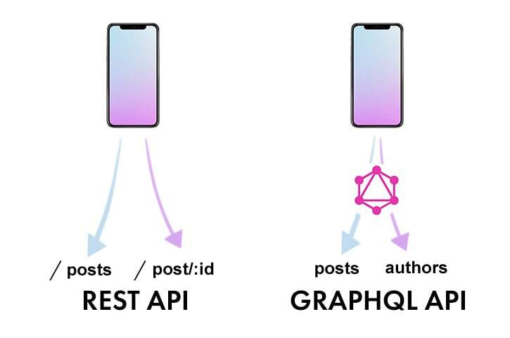 GraphQL vs REST