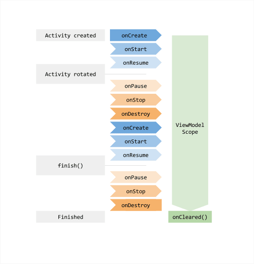 ViewModel lifecycle