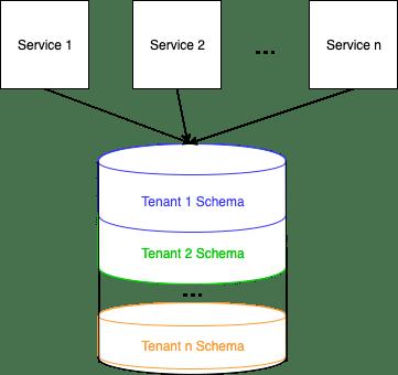 Schema per tenant diagram