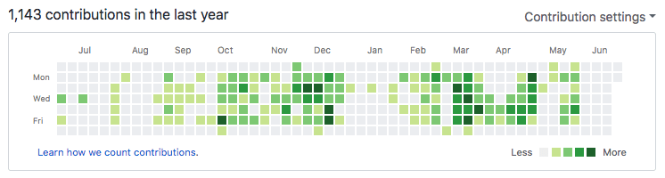 GitHub contribution graph for the previous year showing 1,143 contributions