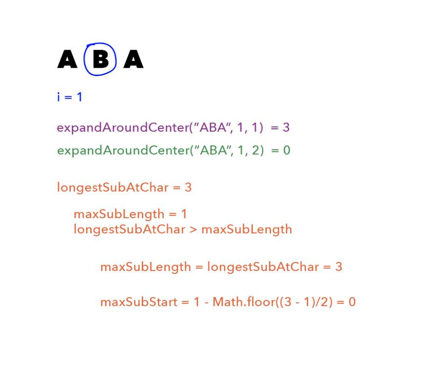 "First is the string ""ABA"", with a blue circle around the B, and ""i = 1"" written in blue beneath it. Beneath that is <br> ""expandAroundCenter(""ABA"", 1, 1) = 3"" written in purple and ""expandAroundCenter(""ABA"", 1, 2) = 0"" written in green. Beneath that, in orange, is ""longestSubAtChar = 3; maxSubLength = 1; longestSubAtChar > maxSubLength"". Beneath that is ""maxSubLength = longestSubAtChar = 3; maxSubStart = 1 - Math.floor((3 - 1)/2) = 0."""
