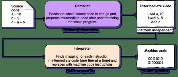 compiler-interpreter