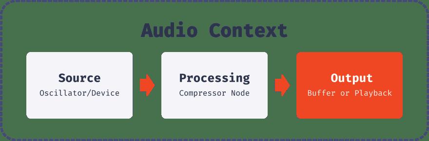 Graphic of audio context